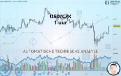 USD/CZK - 1 uur