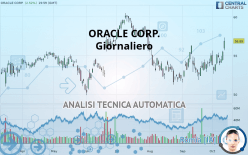ORACLE CORP. - Giornaliero