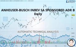 ANHEUSER-BUSCH INBEV SA SPONSORED ADR B - Daily