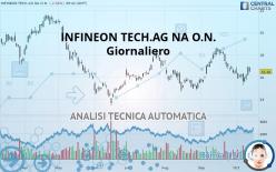 INFINEON TECH.AG NA O.N. - Täglich