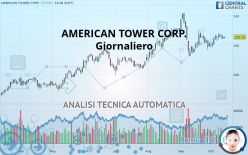 AMERICAN TOWER CORP. - Giornaliero