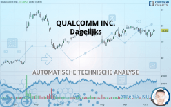 QUALCOMM INC. - Diario