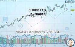 CHUBB LTD. - Diario