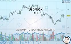 USD/NOK - 1 Std.