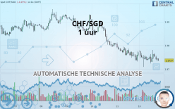 CHF/SGD - 1 Std.