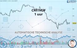 CHF/HUF - 1 Std.