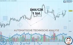 DKK/CZK - 1 Std.