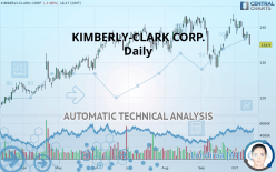 KIMBERLY-CLARK CORP. - Daily