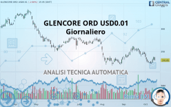 GLENCORE ORD USD0.01 - Daily