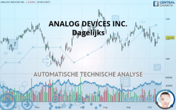 ANALOG DEVICES INC. - Dagelijks