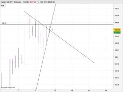 USD/JPY - 4Std.
