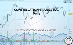 CONSTELLATION BRANDS INC. - Daily