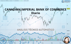 CANADIAN IMPERIAL BANK OF COMMERCE - Diario