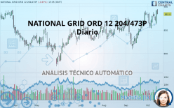 NATIONAL GRID ORD 12 204/473P - Daily
