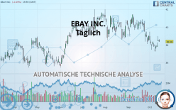 EBAY INC. - Daily