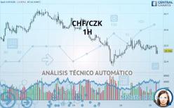 CHF/CZK - 1H
