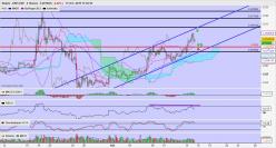 RIPPLE - XRP/USD - 4H