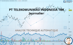 PT TELEKOMUNIKASI INDONESIA TBK - 每日