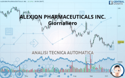 ALEXION PHARMACEUTICALS INC. - Daily