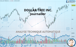 DOLLAR TREE INC. - Daily