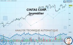 CINTAS CORP. - Daily