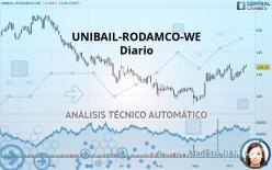 UNIBAIL-RODAMCO-WE - Diário
