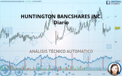 HUNTINGTON BANCSHARES INC. - Daily