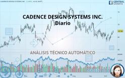 CADENCE DESIGN SYSTEMS INC. - Täglich