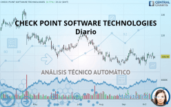 CHECK POINT SOFTWARE TECHNOLOGIES - Daily