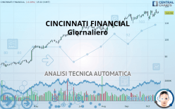 CINCINNATI FINANCIAL - Giornaliero