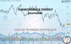 DIAMONDBACK ENERGY - Ежедневно