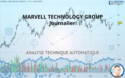 MARVELL TECHNOLOGY GROUP - Ежедневно