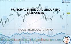 PRINCIPAL FINANCIAL GROUP INC - Giornaliero