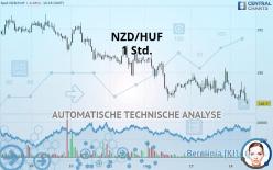 NZD/HUF - 1H