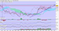 USD/NOK - 每月