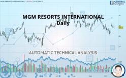MGM RESORTS INTERNATIONAL - Päivittäin
