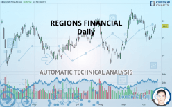 REGIONS FINANCIAL - Päivittäin