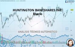 HUNTINGTON BANCSHARES INC. - Täglich