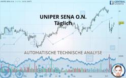 UNIPER SENA O.N. - Täglich