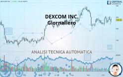 DEXCOM INC. - Giornaliero