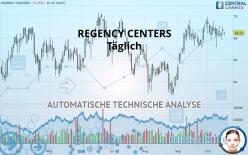 REGENCY CENTERS - Dagelijks