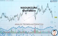 NISOURCE INC - Giornaliero