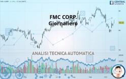 FMC CORP. - Giornaliero
