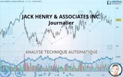 JACK HENRY & ASSOCIATES INC. - Dagelijks