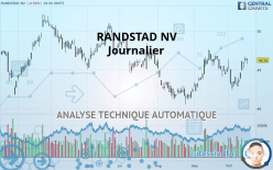 RANDSTAD NV - Journalier