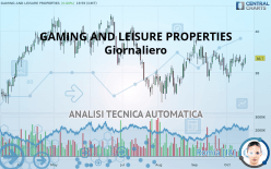 GAMING AND LEISURE PROPERTIES - Giornaliero