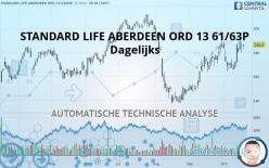 STANDARD LIFE ABERDEEN ORD 13 61/63P - Dagelijks