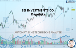 SEI INVESTMENTS CO. - 每日