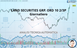 LAND SECURITIES GRP. ORD 10 2/3P - Diario