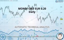 MONDI ORD EUR 0.20 - Daily